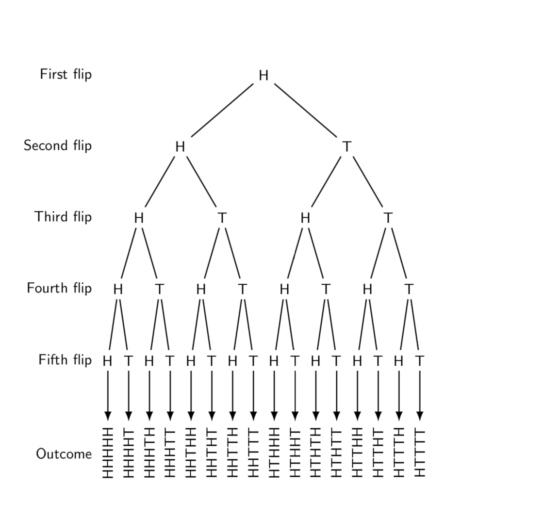 How To Draw This Tree Diagram