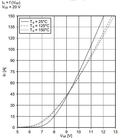 power electronics - Calculation of Vce from Ic-Vge Characteristic - Electrical Engineering Stack Exchange