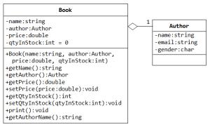 gui design  Are UML class diagrams necessary for