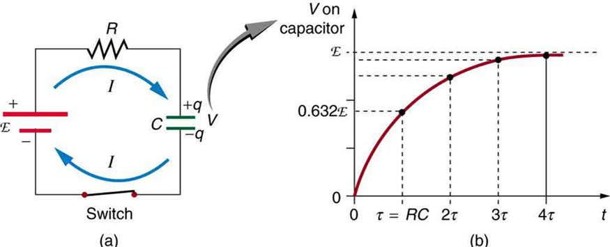 How do capacitors and inductors behave when they are