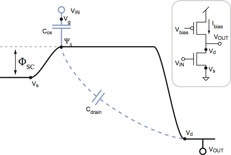 Current flow in long channel MOSFET in saturation