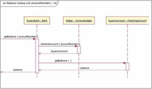 uml  Sequence Diagrams  Software Engineering Stack Exchange