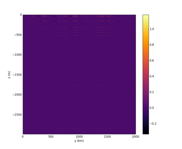 Contour Plot Python - Year of Clean Water