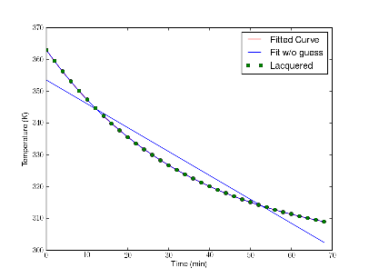 Python exponential decay curve_fit gives me a linear fit
