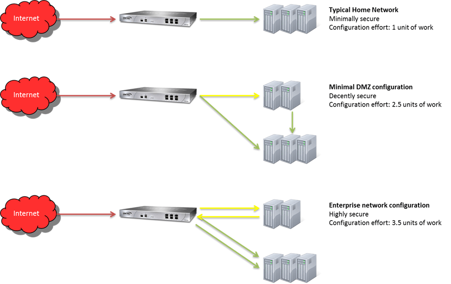 dmz network diagram with 3 what is the atomic orbital for nitrogen networking should i dual home our webservers internal enter image description here firewall security