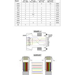 Db9 Wiring Diagram Ion Exchange Chromatography Serial Can 39t Figure Out Eia 232 Rj45 To Cable