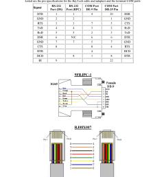 serial can t figure out eia 232 rj45 to db9 cable seems db9 pinout diagram as well rj45 to rs232 serial cable on db9 rj45 [ 2550 x 3300 Pixel ]