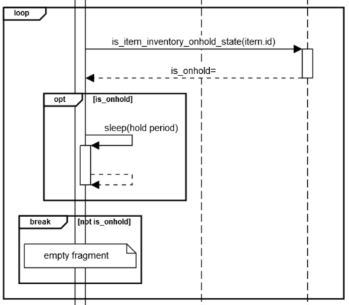 small resolution of example with guards for the alt and break fragments excerpt with guards sequencediagram org item