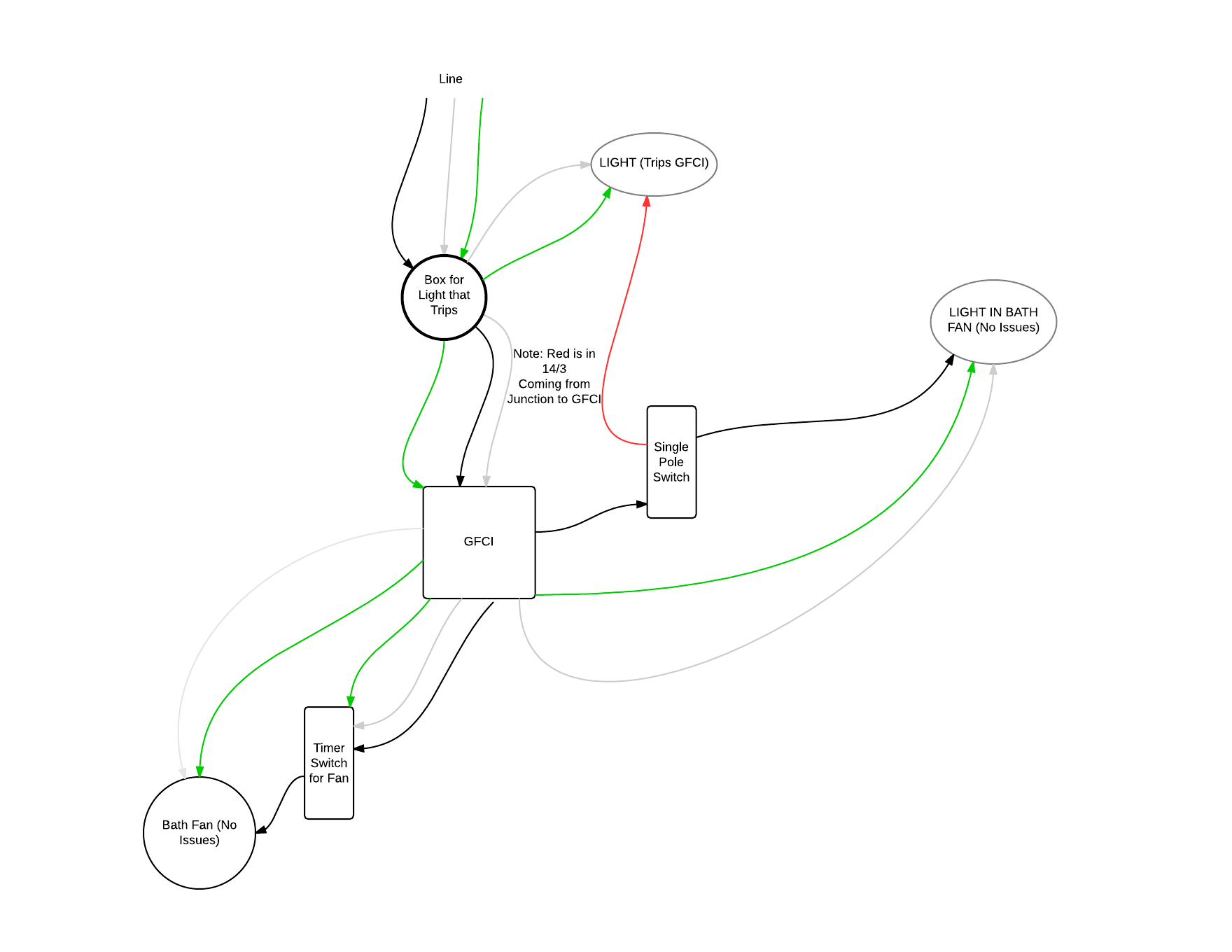 hight resolution of digram of problematic wiring electrical wiring gfci