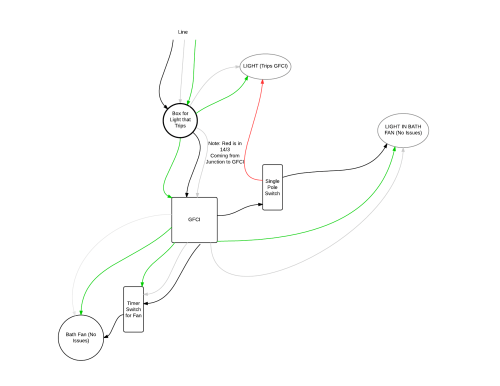 small resolution of digram of problematic wiring electrical wiring gfci