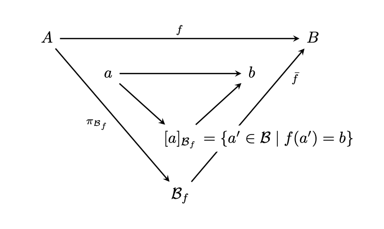 How do you draw a commutative diagram inside another