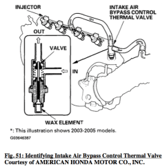 2003 Honda Crv Starter Wiring Diagram Volvo Diagrams V70 2005 Accord 4cyl Revving Idle When Warm Motor Vehicle Control System Intake Air Bypass Thermal Valve
