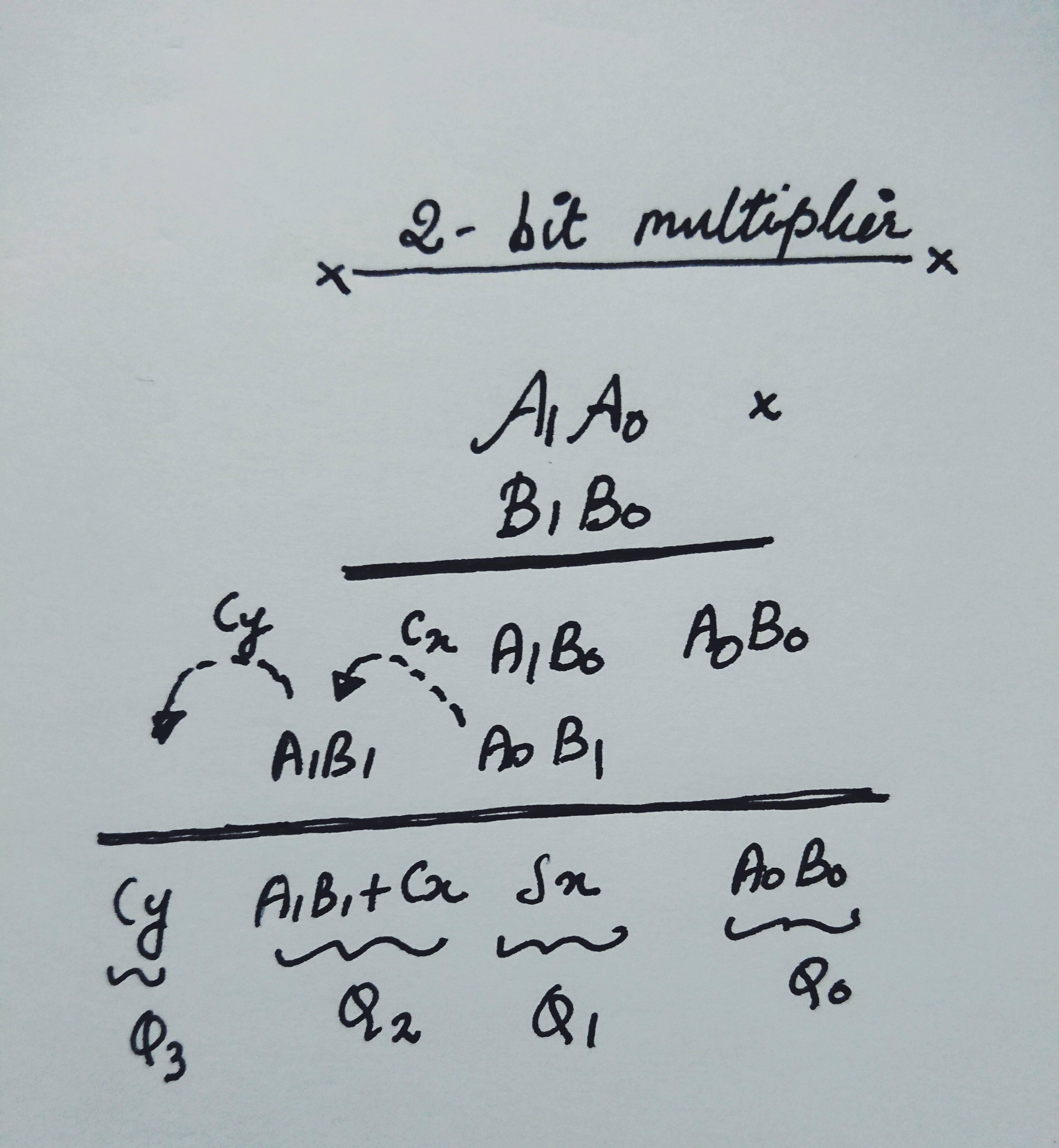 2 Bit Multiplier Logic Diagram