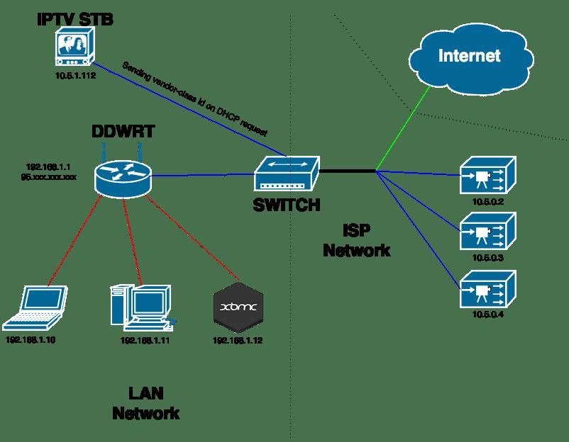 How Does Iptv Work Diagram What Is Iptv Set Top Box Wiring