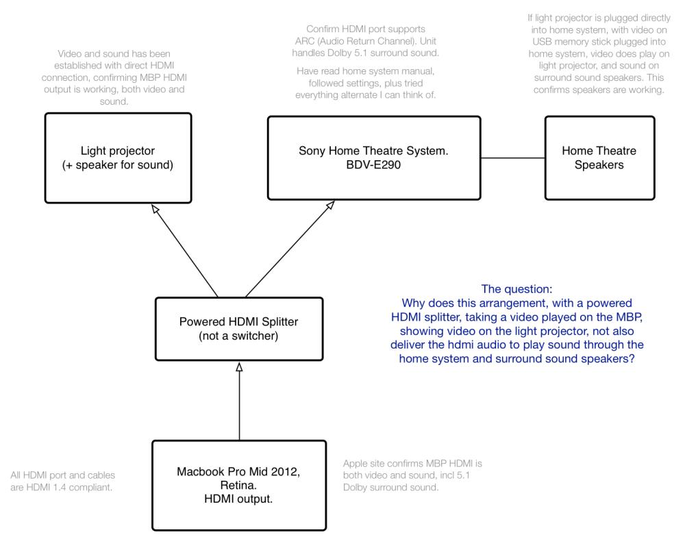 medium resolution of system set up diagram below