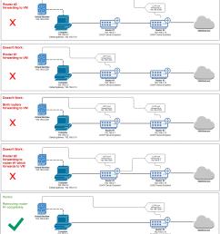 diagrams networking router vpn [ 1310 x 1484 Pixel ]