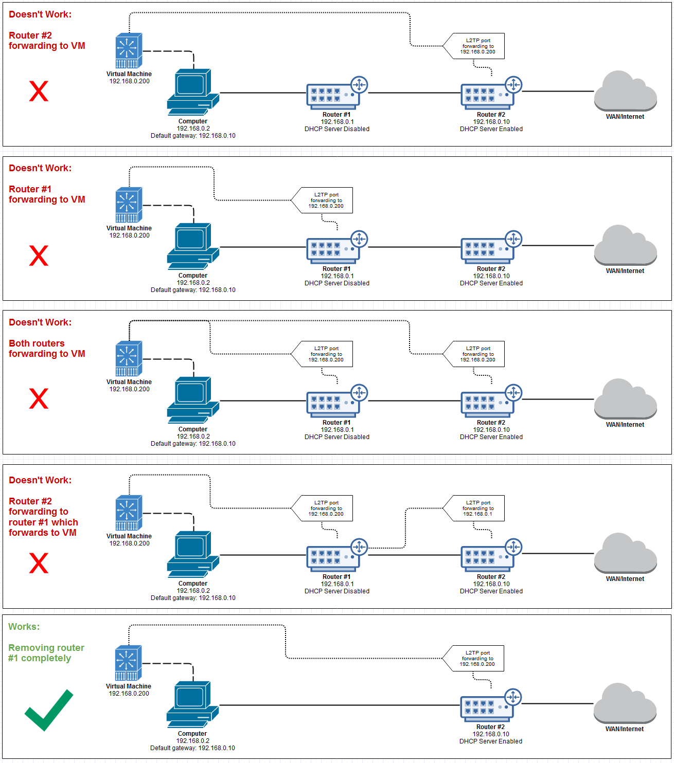 hight resolution of diagrams networking router vpn