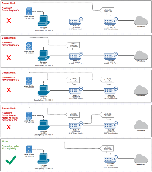 small resolution of diagrams networking router vpn