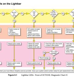 sgi octane diagnostic chart [ 1423 x 983 Pixel ]
