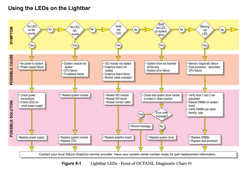 medium resolution of sgi octane diagnostic chart