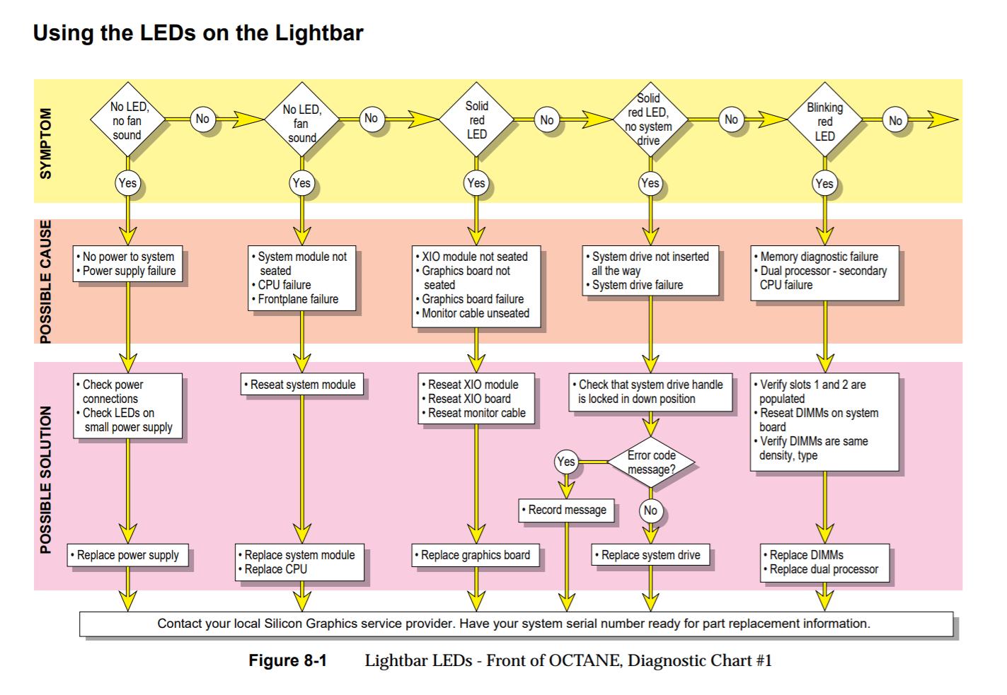 hight resolution of sgi octane diagnostic chart