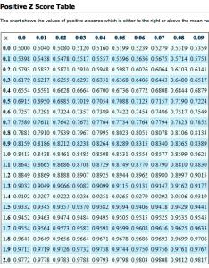 Enter image description here also statistics find the  score with  percentile mathematics stack rh mathackexchange
