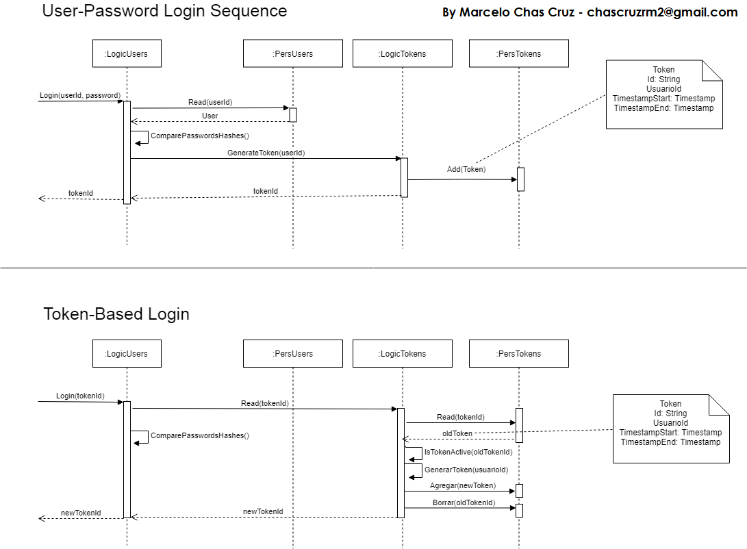 hight resolution of how this diagram can be improved closed