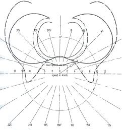 wind relative polar curve plot [ 944 x 921 Pixel ]