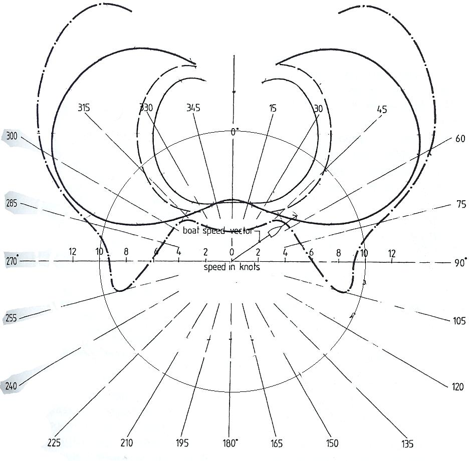 hight resolution of wind relative polar curve plot