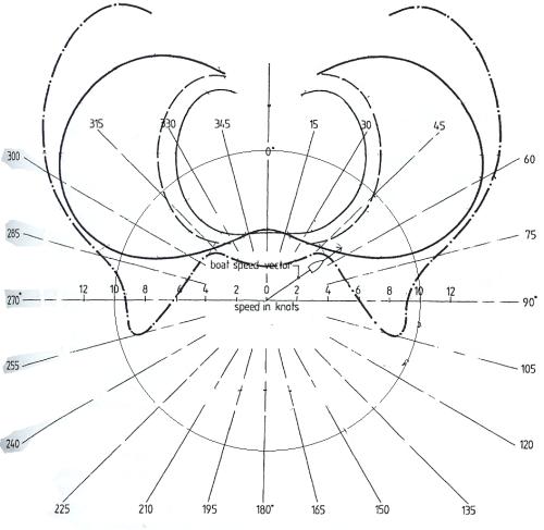small resolution of wind relative polar curve plot