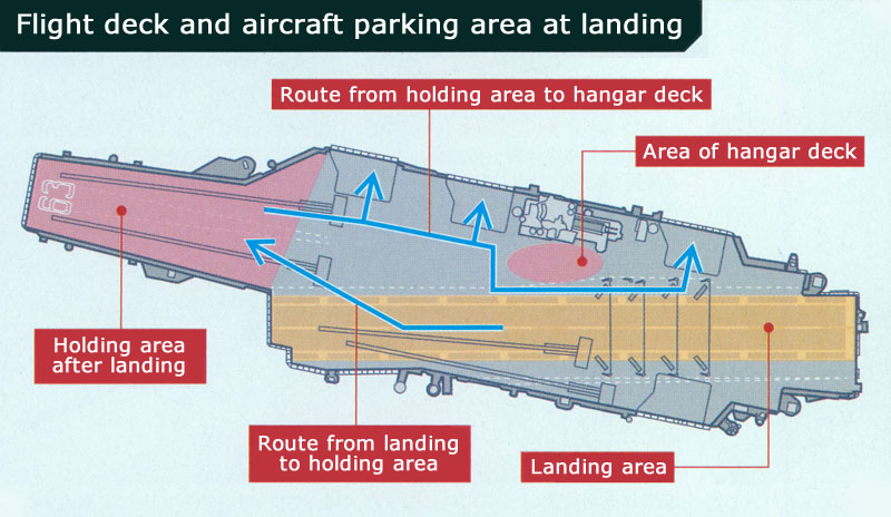 aircraft carrier flight deck diagram blank chloroplast layout wiring schematic is landing the u0027wrong way u0027 possible on an