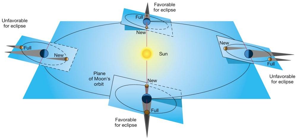 medium resolution of supermoon lunar eclipse