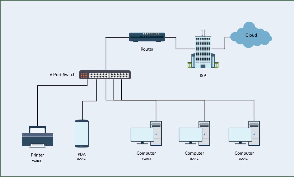 apple home network setup diagram facial trigeminal nerve switch - hp 1920 vlan 2 issue, no internet server fault