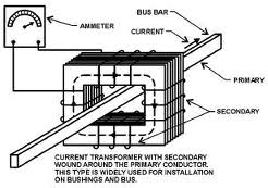 current transformer behaving like voltage transformer