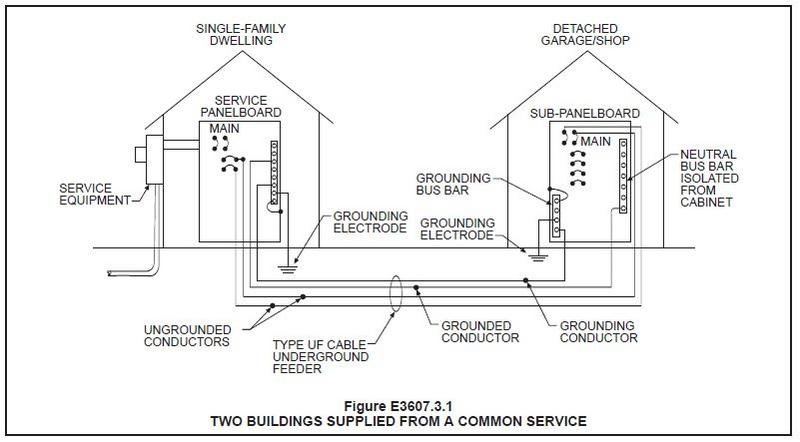 How to run an ethernet parallel to electric mains for 200
