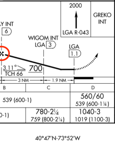 Lga vor profile view also instrument flight rules where does the final approach segment rh aviationackexchange