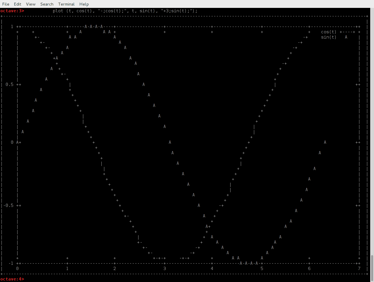 Character Mode Shell Plots With Matlab Octave