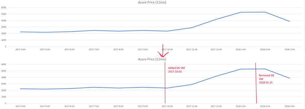 medium resolution of add events to a time series line graph vertical line or x y scatter