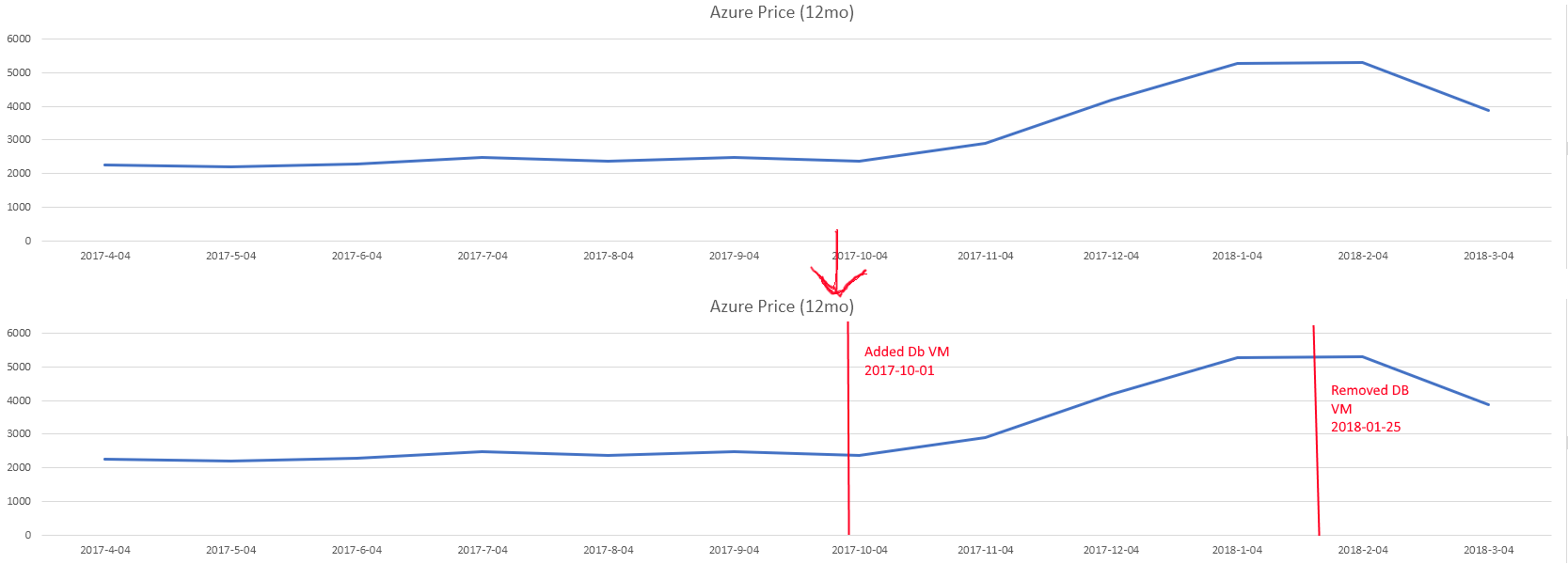 hight resolution of add events to a time series line graph vertical line or x y scatter