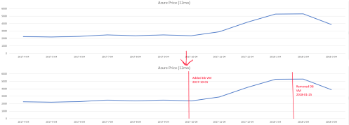 small resolution of add events to a time series line graph vertical line or x y scatter