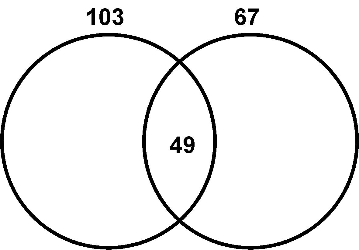 what is venn diagram in math integumentary system skin unlabeled algebra precalculus question related to a