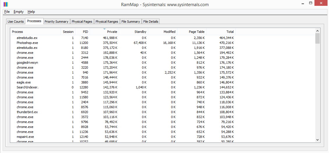 Windows 8.1 memory leak which is invisible in process