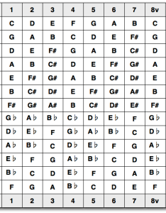 Table of major scales also is there  simple way to transpose song from one key rh musicackexchange