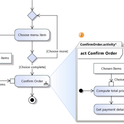 Visio Activity Diagram Printable Fishbone 2013 Describing Sub Activities With Call Behavior Actions Enter Image Description Here