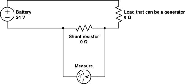 measurement of dc current