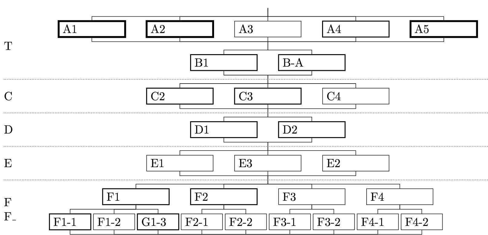 Tikz Hierarchical Diagram With Multiple Parents