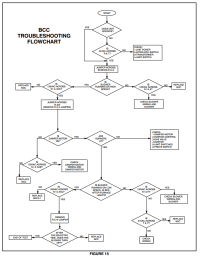 Furnace Troubleshooting Chart