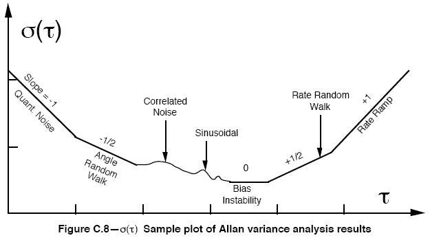 T.C. + Hysteresis measurements on brand new LT1027DCLS8-5