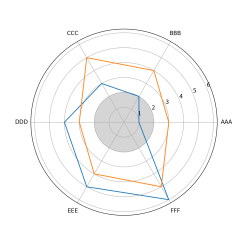 Excel Spider Diagram Car Dome Light Wiring Matplotlib Colour Between The Rings On A Python Radar