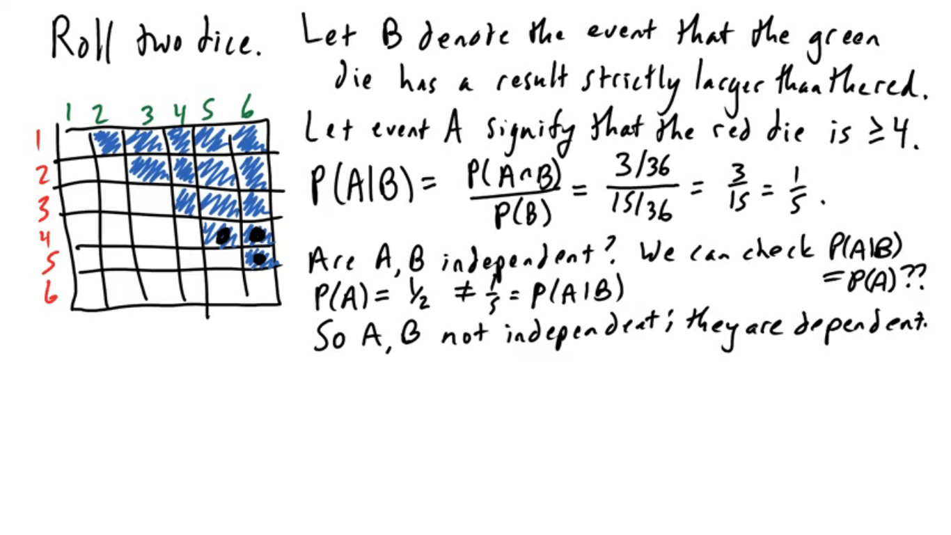 Dependent Vs Independent Events Conditional Probability
